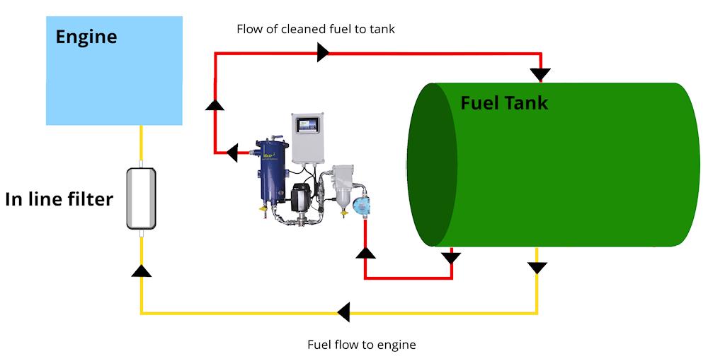 engine bottom end diagram  engine  free engine image for
